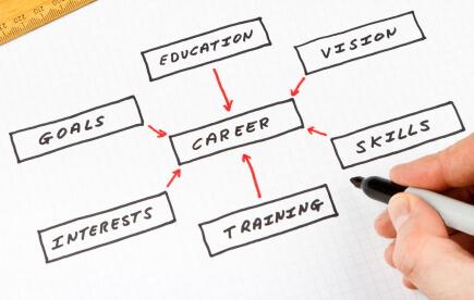 Resumes and Curriculum Vitae